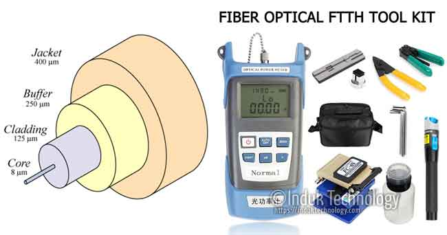 Mengenal Alat-Alat Fiber Optic dan Fungsinya